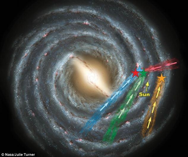 超高速恒星的位置。