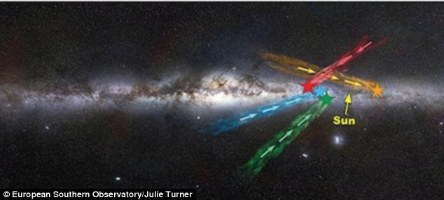 这些新的超高速恒星的方向