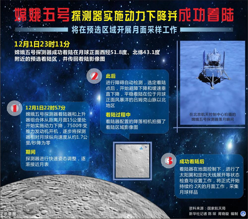 嫦娥五号探测器实施动力下降并成功着陆 将在预选区域开展月面采样工作。新华社记者 陈琛 编制