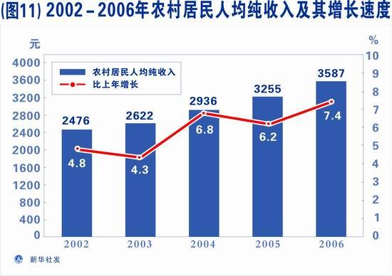 农村居民年人均纯收入_农村居民人均收入