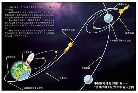 """""""嫦娥一号""""发射步骤示意图"""