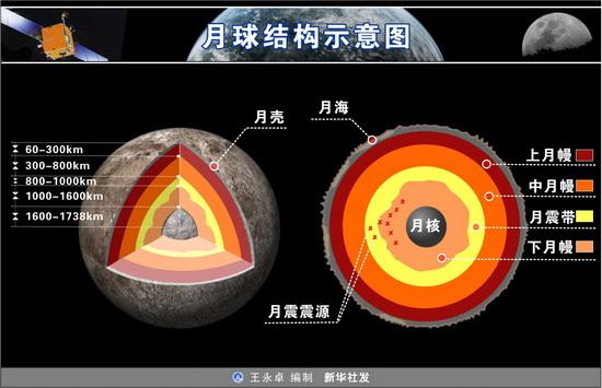 月球结构构造_月球结构示意图