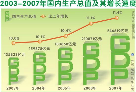 今年的GDP_今年gdp经济图