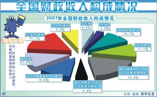 中国财政收入_2016年中国财政收入