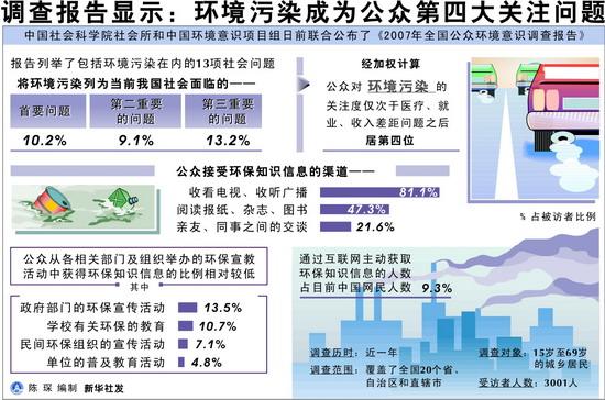 调查报告显示:环境污染成为公众第四大关注问