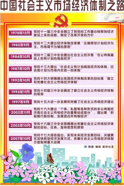 图表:中国社会主义市场经济体制之路