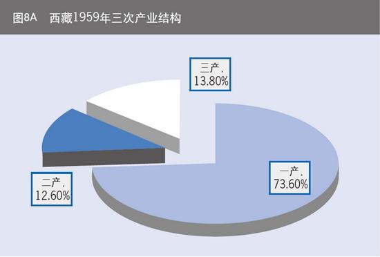 西藏1959年三次产业结构