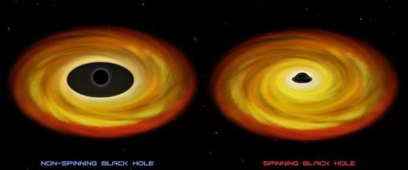 最快的黑洞